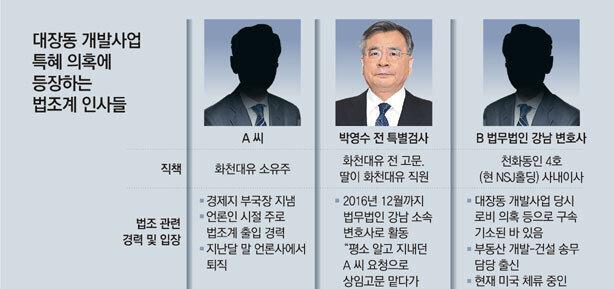 '천화동인 1~7호' 대표 2명, 박영수 前특검이일했던 로펌 변호사