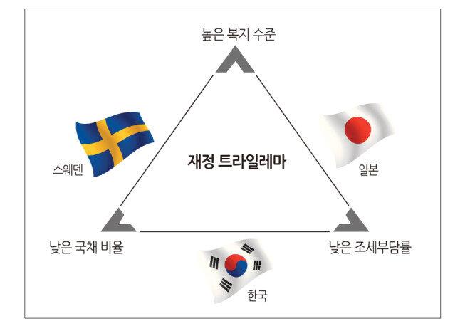 류덕현 중앙대 교수의 '재정 트라일레마'(세 가지 선택지 중 두 가지만을 선택할 수 있는 상황)에 따르면 한국은 낮은 복지수준과 낮은 조세부담률을 대가로 건전한 재정건전성을 유지해 왔다. [강부경 기자]