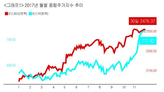 [출처 | 한국증권거래소]
