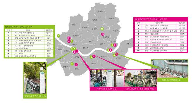 9월 한 달 동안 공공자전거 따릉이 대여 빈도가 가장 높았던 대여소는 서울지하철 5호선 '여의나루역 1번 출구 앞(207)'이었다. [지호영 기자]