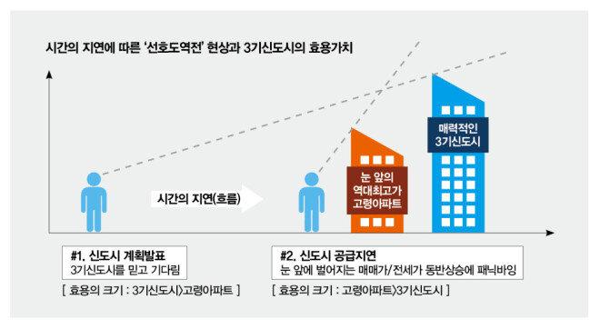 [그림 1] 신도시 공급 지연으로 패닉 바잉이 증가하고 있다.