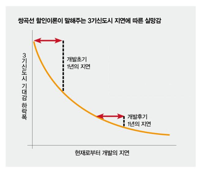 [그래프 3] 행동경제학에서는 최초 1년의 지연이 훗날 2년의 지연보다 실망감이 훨씬 크다고 한다.