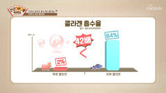 육류보다 어류! 흡수율 높은 『저분자 피쉬 콜라겐』 TV CHOSUN 210927 방송