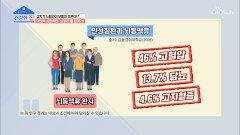 평소 고혈압·당뇨 있다면? ˹뇌동맥류˼ 위험 多🚨 TV CHOSUN 20210621 방송