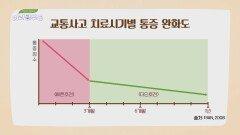 만성 통증의 골든 타임?! 교통사고 난 후 3개월 이내에 치료!   JTBC 210717 방송