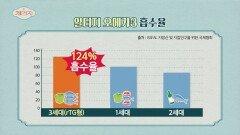 체내 흡수율 증가↑ 장에서 소화되는 '알티지 오메가3'   JTBC 210519 방송