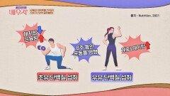 다이어트에 효과적인 초유🥛속 '면역 글로불린' | JTBC 210427 방송