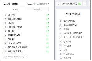 '힘내세요→가짜뉴스아웃→한국언론사망'… 조국 지지자들, 연일 실검 장악