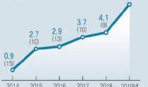 欧洲销量增长两倍以上,现代汽车集团在世界电动汽车市场跃升至第5位