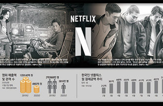 Most anticipated S. Korean movies to be premiered on Netflix