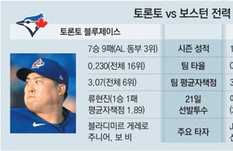 Ryu Hyun-jin looks for his second win against Boston Red Sox