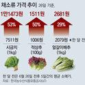 夏バテの食卓物価、ホウレンソウとサンチュが53%値上がり