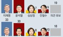 李在明34% vs尹錫悦31%、李在明33% vs洪準杓30%