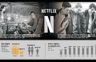 「制作費を回収しよう」韓国映画の期待作が相次いでネットフリックスへ