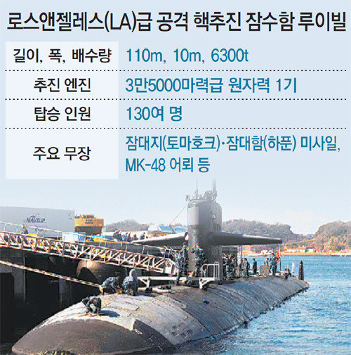 U S  nuclear attack submarine deployed forward in S  Korea : The