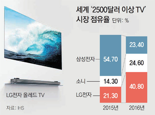 LG's premium strategy works well in global TV market : The DONG-A ILBO