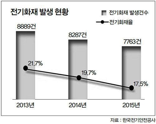 """""""전기화재율 15%로 낮춰  '전기안전 선진국' 될 것"""""""