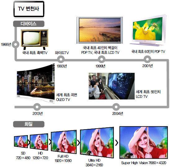 韓 OLED vs 中 LCD 초대형·초고화질 정면승부
