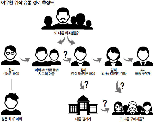 이우환 위작에 친필 서명? 갤러리H 통해 '작가확인서'