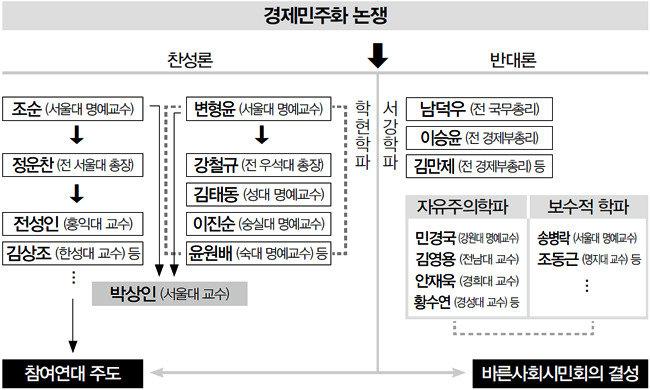 """""""'민주화 포장' 정부 개입 성공 못한다"""""""