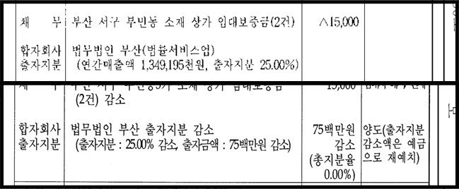 王 수석의 '금감원 전화'와 70억 수임…