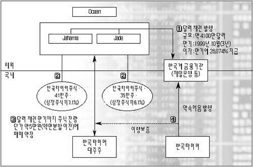 1000만달러 소송 휘말린 한국타이어, 불법 외환거래·배임·주가조작 의혹