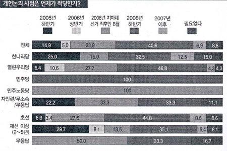 현역 국회의원들이 희망하는 개헌·권력구조개편 구도