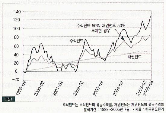 PART 7. '여유로운 노후'로 가는 지름길, 펀드 투자