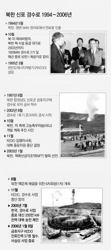 한·미·일, '경수로 청산비용 한국 전담' 합의…