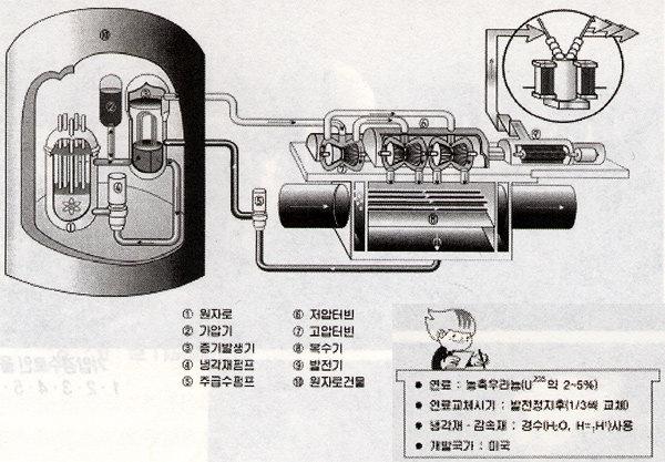 원자로의 종류