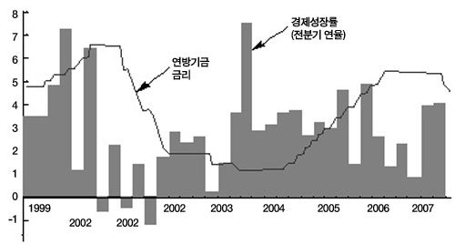 감기? 페렴?  글로벌 경제 정밀진단
