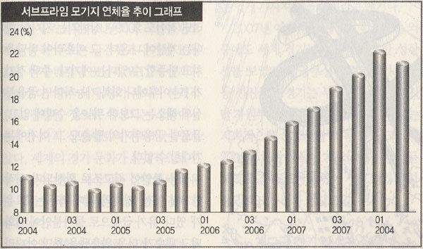 한국경제의 대응