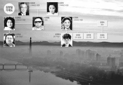김정남의 여자,     서울에 있다
