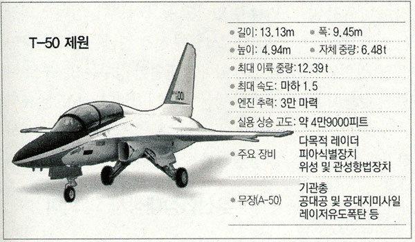 T-50 해외수출 좌절 내막