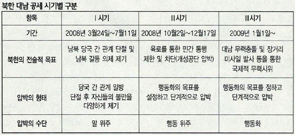 NLL·미사일·개성공단 … 좌충우돌 북한의 속내