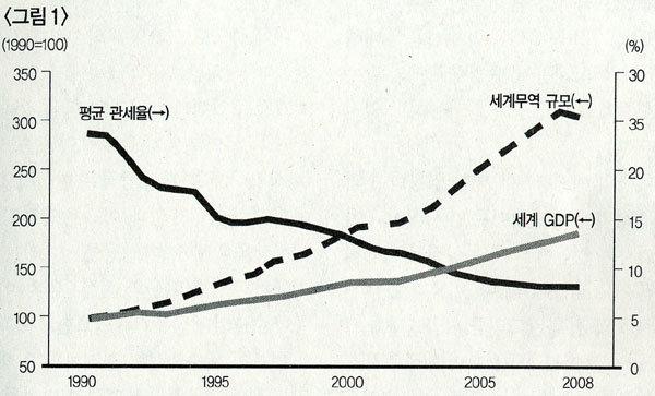 한국경제 위협하는 보호주의 두 얼굴
