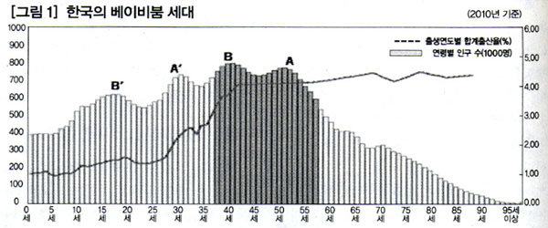 2010 베이비붐 세대의 이동이 시작된다