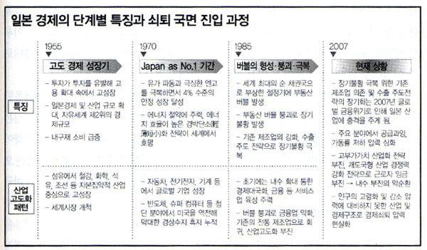 일본 경제의 쇠퇴 현상, 한국 경제에 경고등