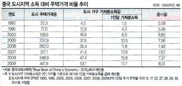 중국 부동산시장의 향방과 시사점