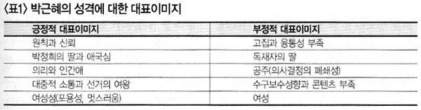 박근혜의 성격 입체분석