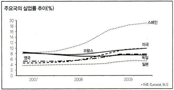 독일 경제가 위기에 강한 이유