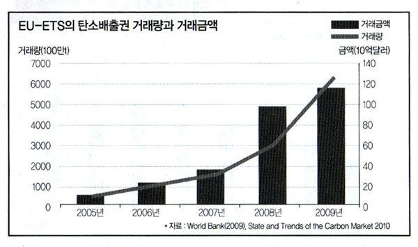 '한국 탄소배출권 거래소' 빨리 궤도 올려야