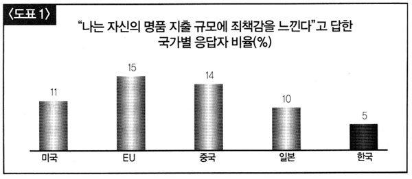 맥킨지 '2010 한국 명품 소비자 서베이'