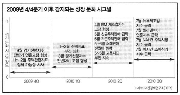 좌충우돌 '버냉키號', 美 경제 불안 부채질