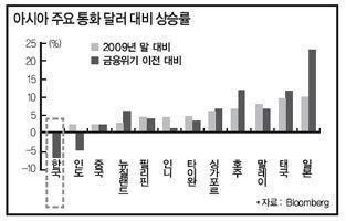"""""""원-달러 환율 8% 하락, 평균 1065원 예상"""""""