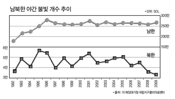 美 NOAA 야간 위성사진으로 분석한 북한의 경제상황