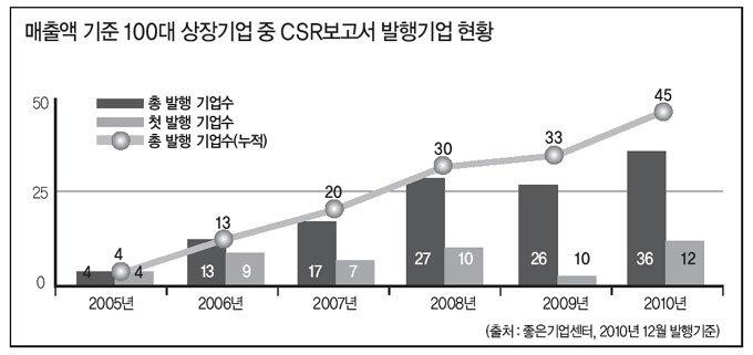 한국 대표기업 지속가능경영 점검
