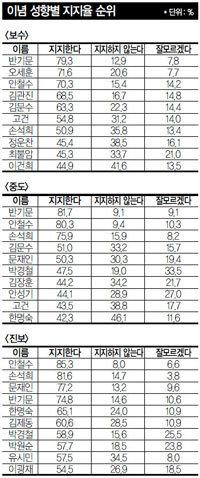 '국민이 원하는 국회의원' 54인 개인별 선호도 분석
