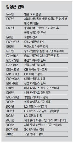 김성근 고양 원더스 감독