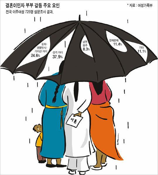 이혼 열 쌍 중 셋이 다문화가정 자녀 보호 등 대책 시급